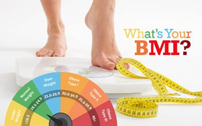 BMI and Plastic Surgery