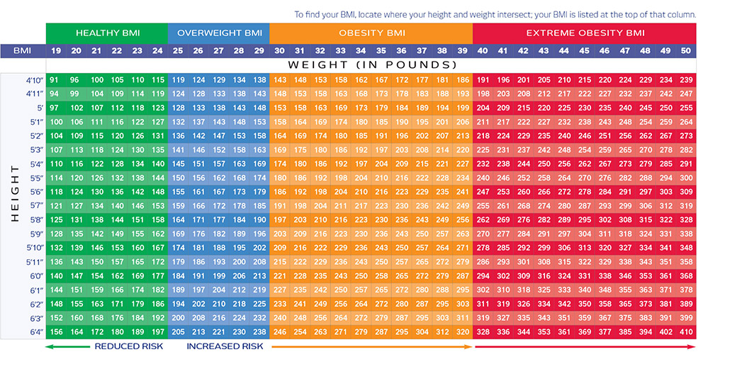 What's Your BMI - BMI Chart - Jennyfer F. Cocco MD - Plastic Surgery